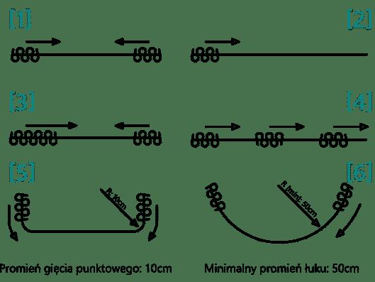 Gięcia szyn - Jak można wygiąć szynę KS i DS